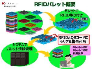 RFIDパレットイメージ