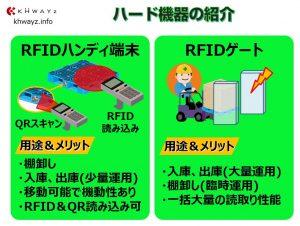 RFIDパレット管理で利用するハード機器