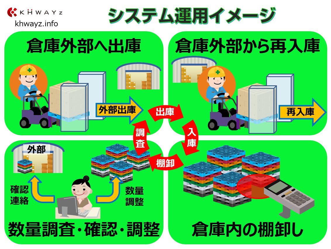 RFIDパレット入出庫システムの概要