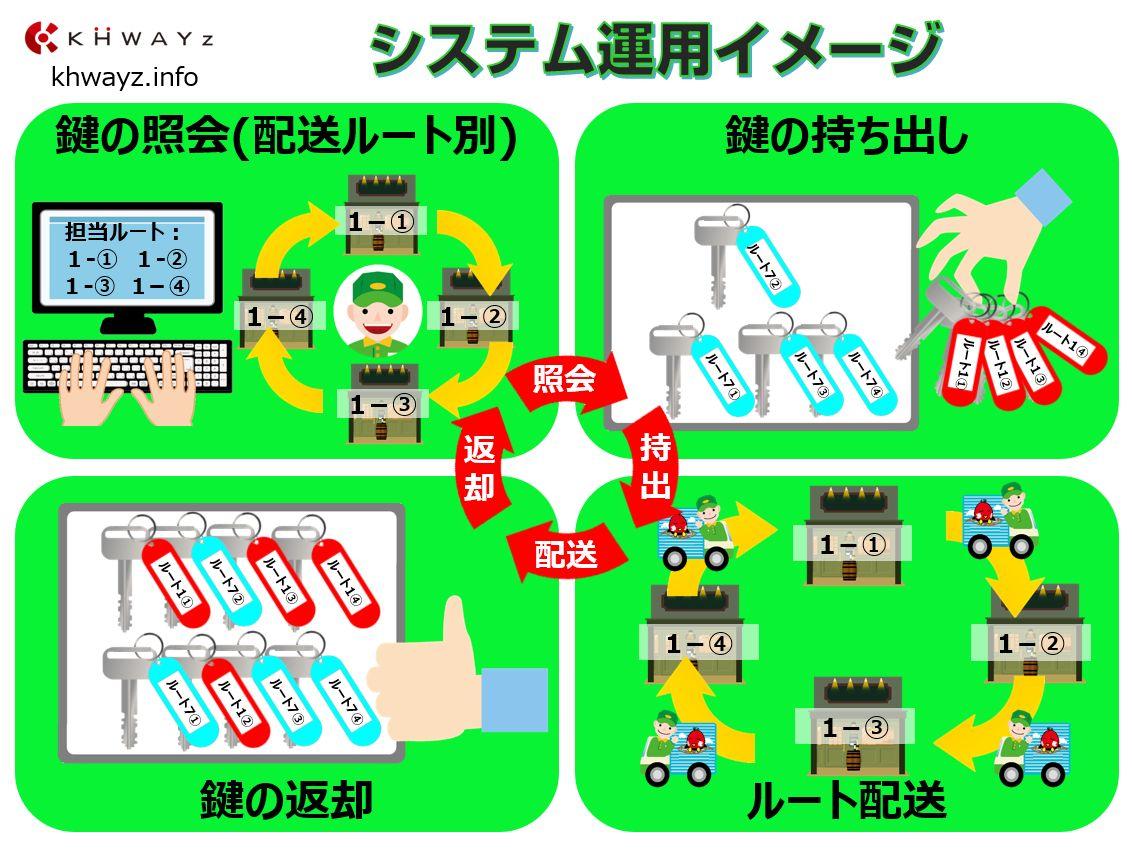 鍵管理システム運用操作イメージ