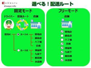 選択可能な配送ルート別のカギ管理システム