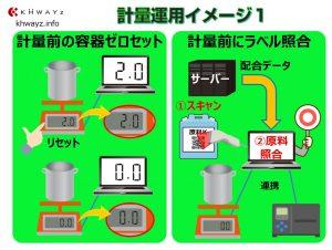 計量(秤量)システム運用例。原料ラベルスキャン