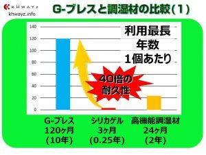 G-ブレス利用耐用年数