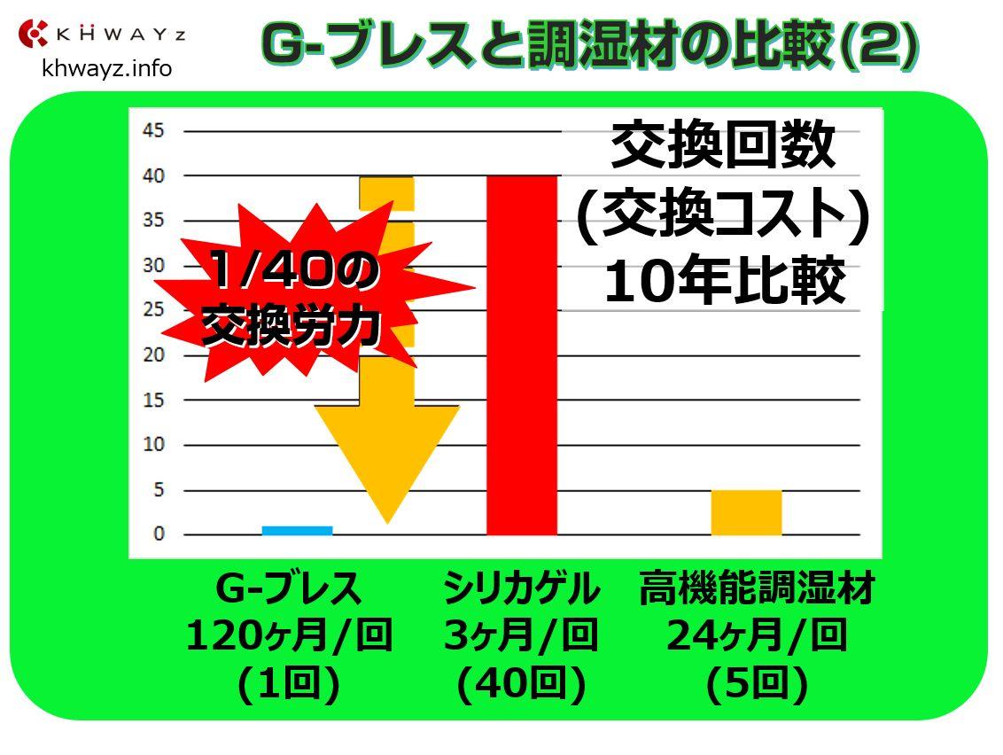 G-ブレス設備導入後の交換回数比較