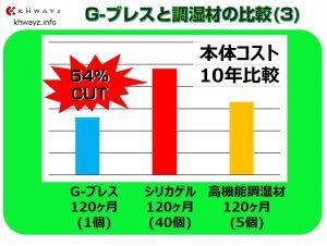 G-ブレスとシリカゲルの本体価格差異