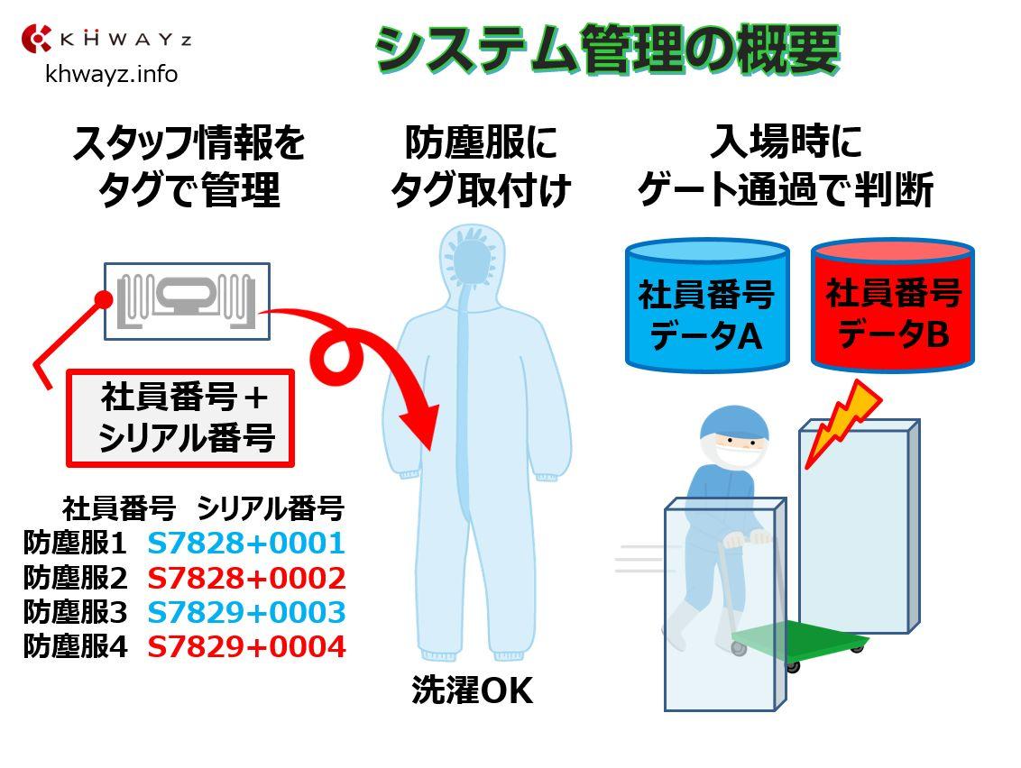 クリーンルーム異物混入システム概要と導入後の運用イメージ