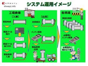 RFID出荷システム運用イメージ