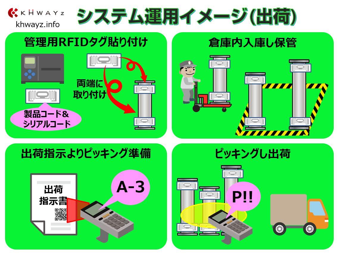 製品完成後のRFID出荷システム運用