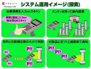 RFID活用の製品探索システム