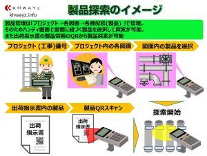 RFID出荷ピッキングの方式