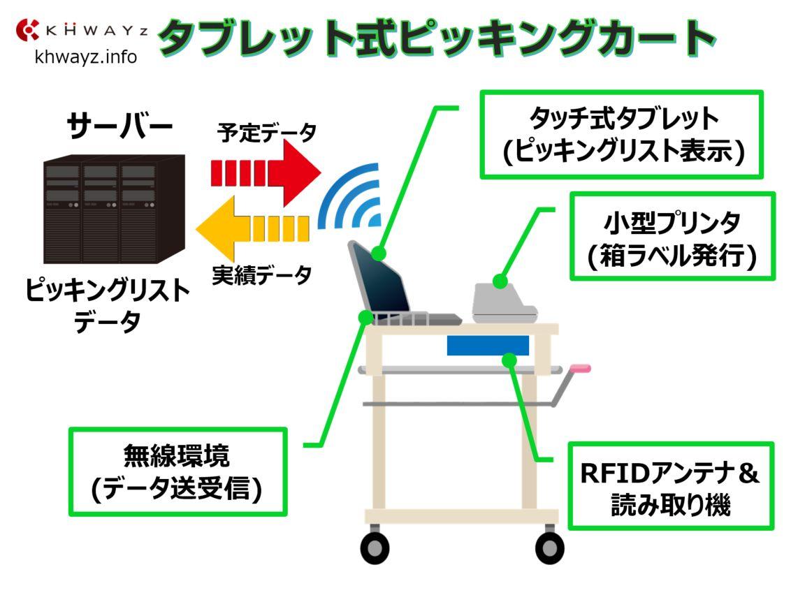 RFID搭載ピッキングカート概要
