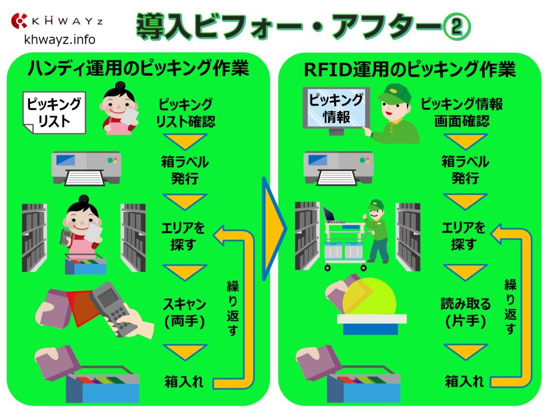 ピッキングカート導入ポイント比較その2