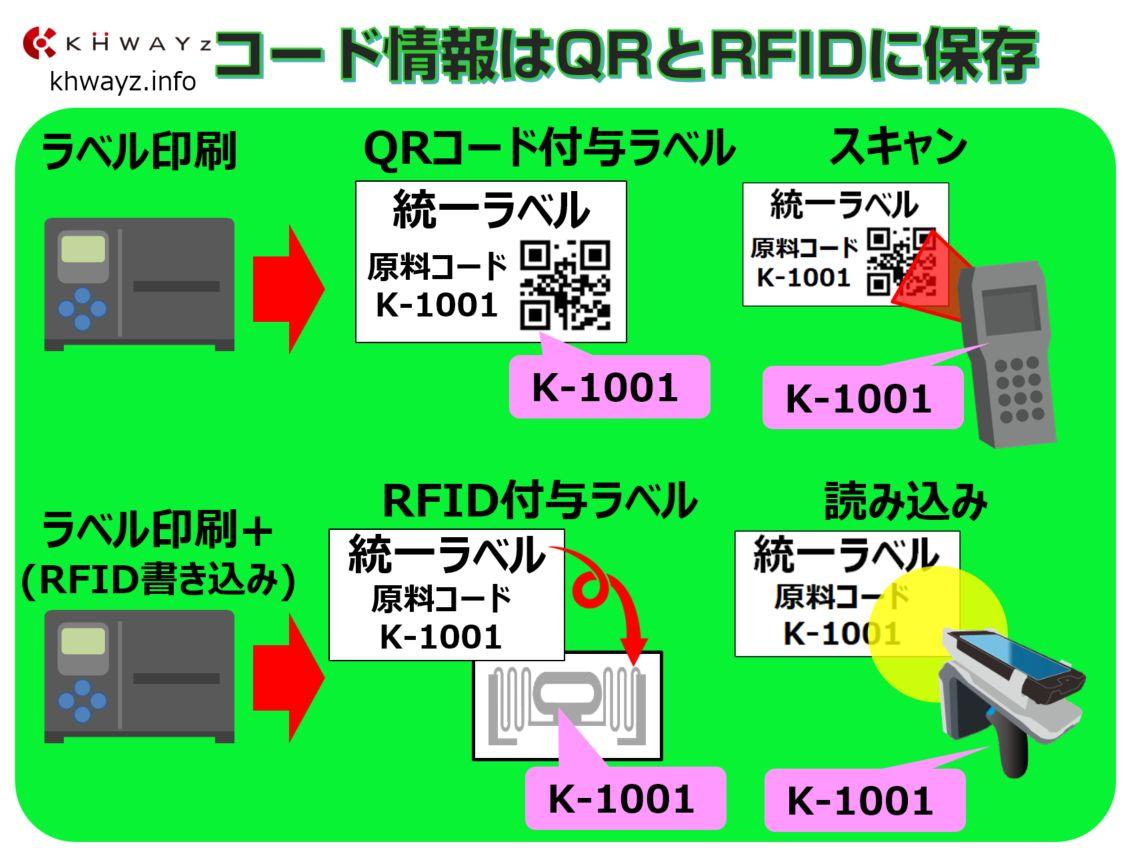 統一ラベルのQRとRFIDにコード情報を保存1
