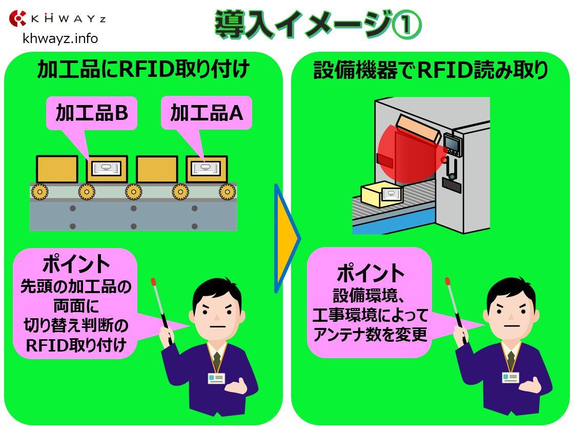 RFIDを活用した設備自動化のポイントその1