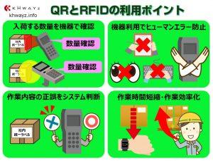 QRとRFIDの導入ポイント