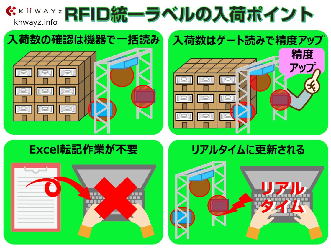 RFIDを活用した在庫管理システムの入荷ポイント