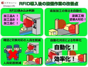 RFIDを活用した製造現場の設備自動化ポイント