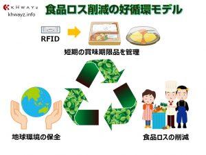 食品廃棄ロスを減らすRFID活用システム