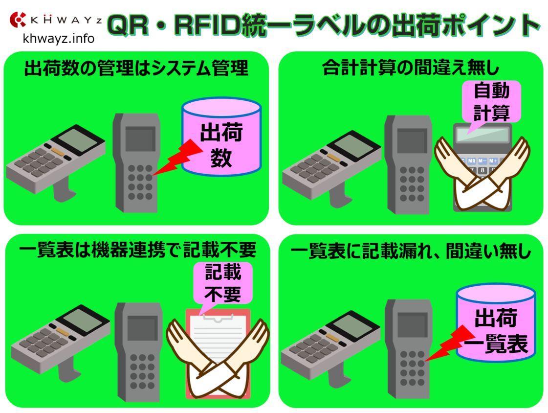 QRやRFIDの在庫管理システムの出荷イメージ