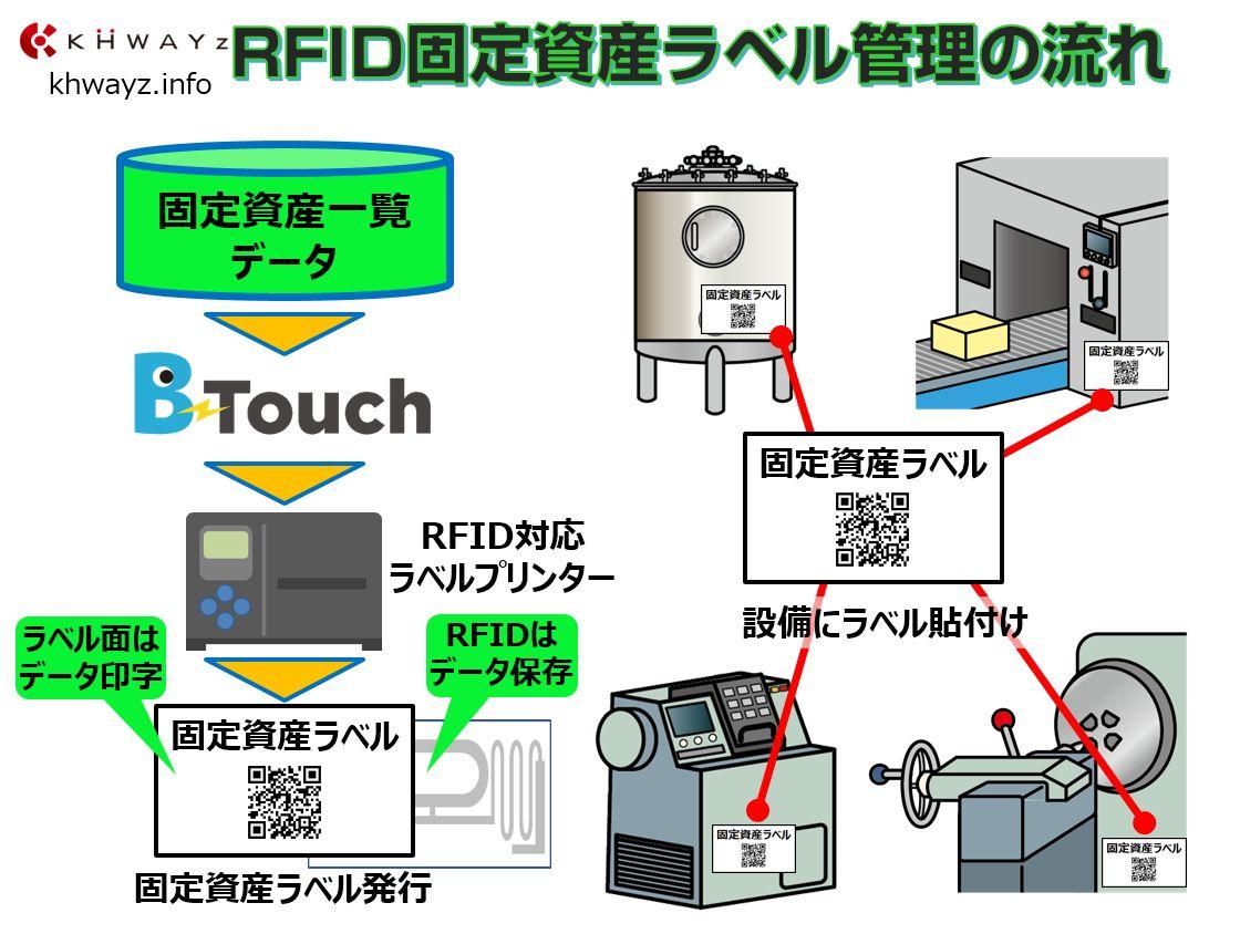固定資産のRFID運用の流れ