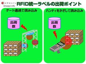 RFID在庫管理の出荷運用ポイント