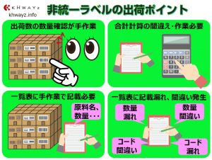 非統一ラベルを活用した在庫管理の出荷イメージ