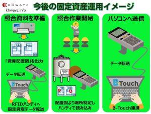RFID導入後の固定資産管理の運用イメージ