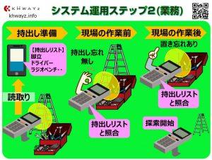 スマート工具点検システムの作業ステップ業務編