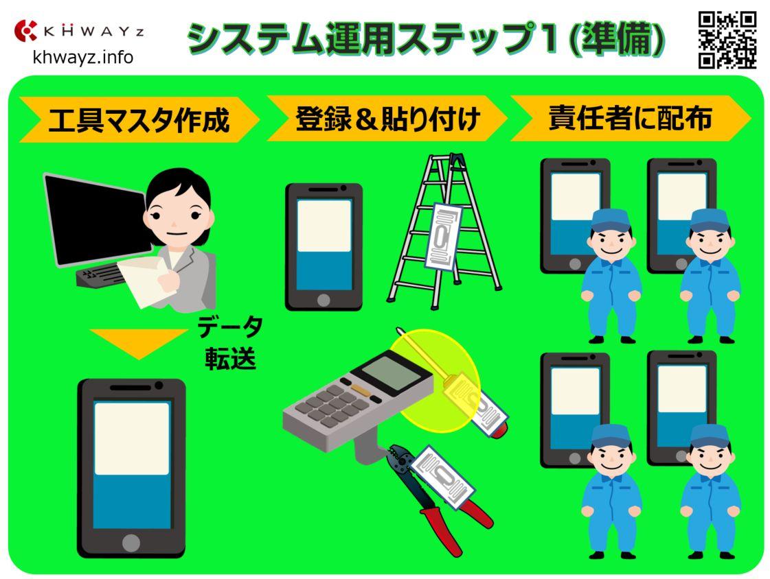 スマート工具点検システムの作業ステップ準備編