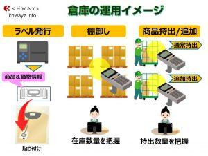 RFIDを活用した在庫管理イメージ