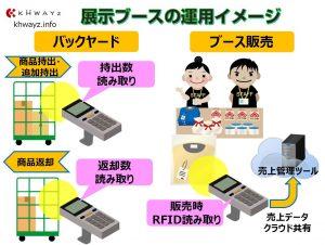 RFIDを活用した販売ブースのイメージ