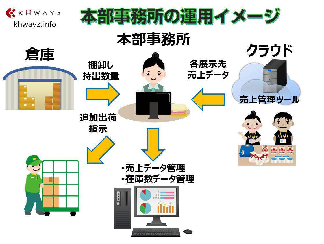 RFIDを活用した本部事務所管理イメージ