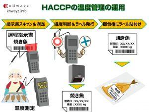 HACCP(ハサップ)アプリの運用事例