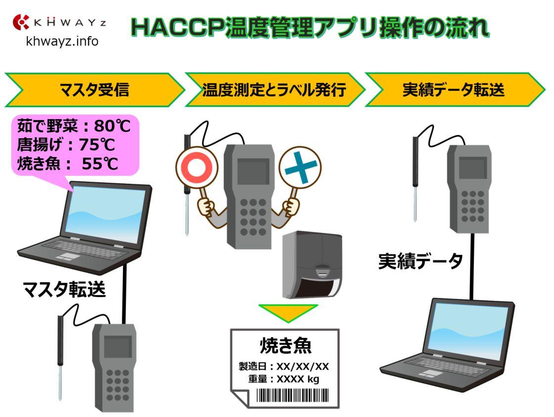 ハサップ(HACCP)管理アプリ運用の流れ