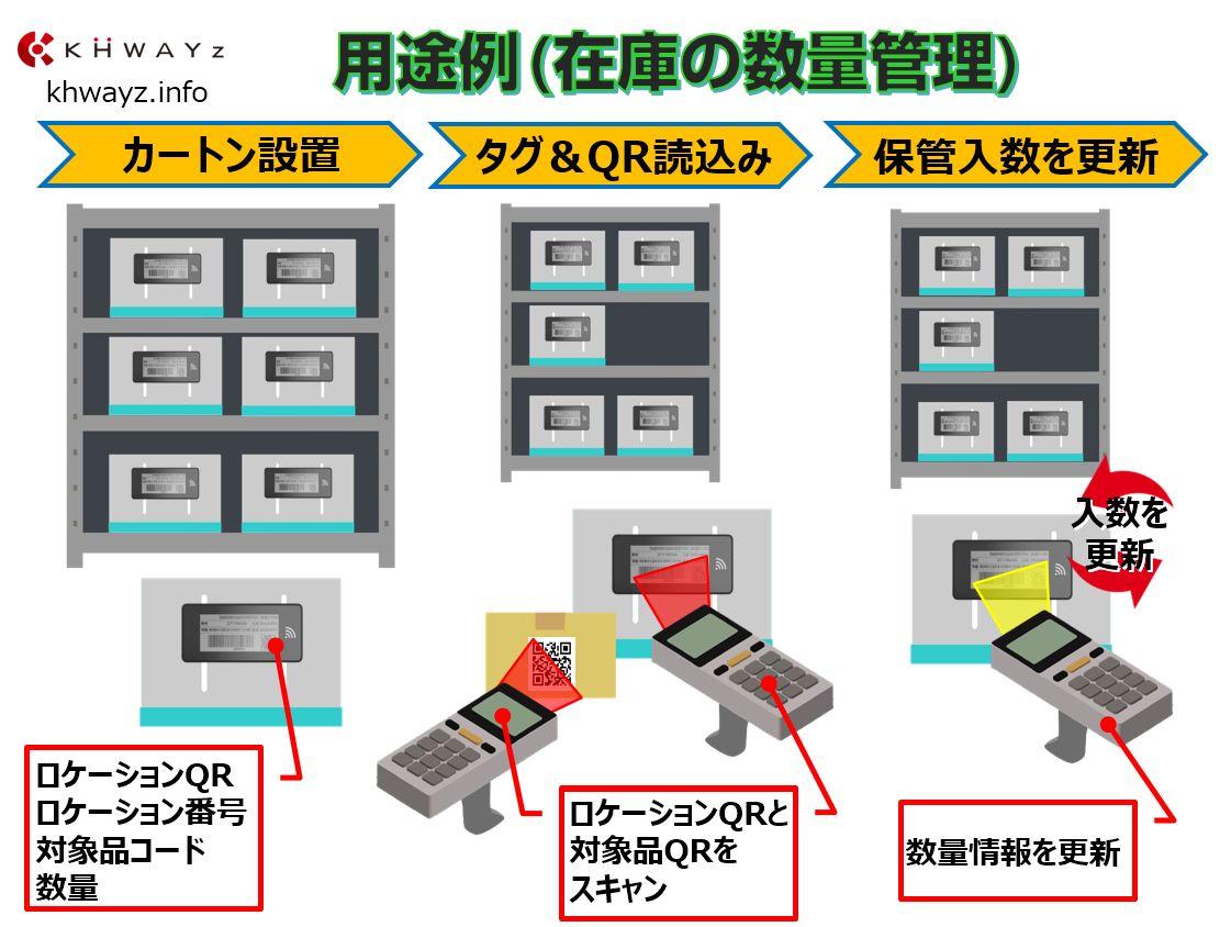 電子ペーパータグ用途例「在庫の数量管理」