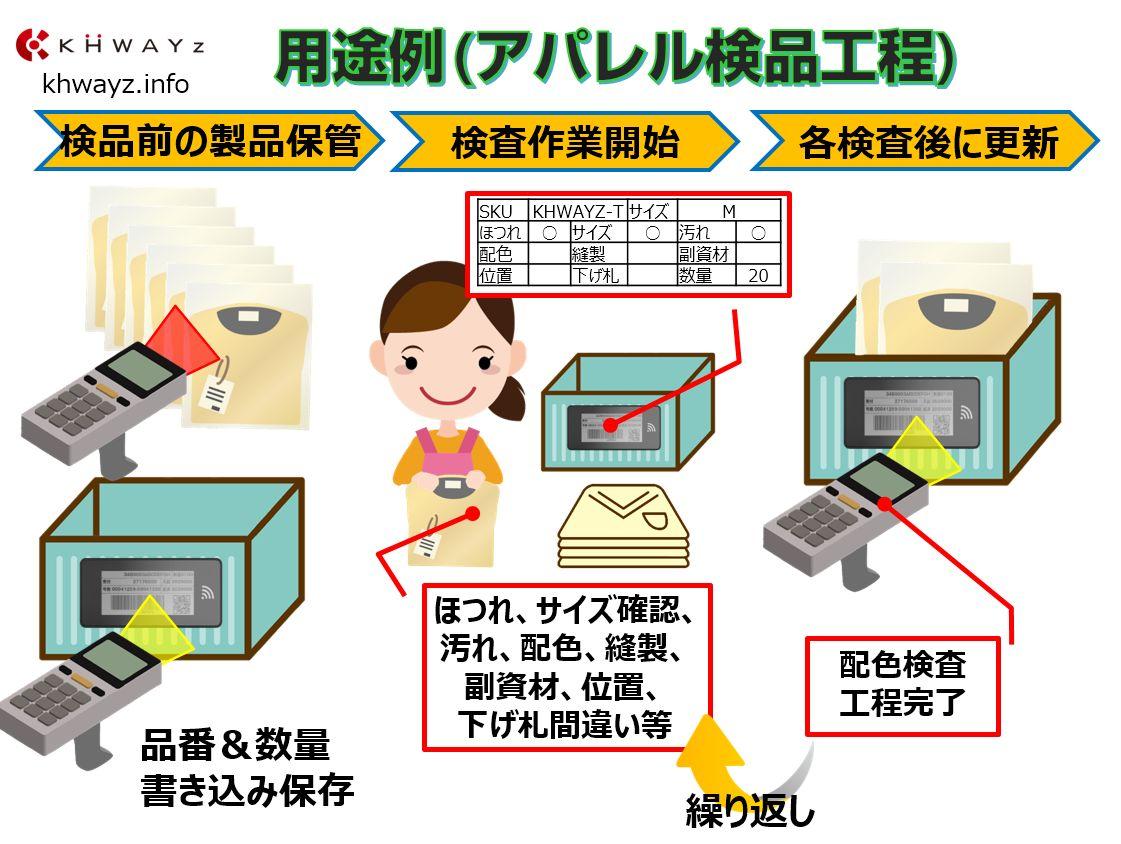 電子ペーパータグ用途例「アパレル検品工程」