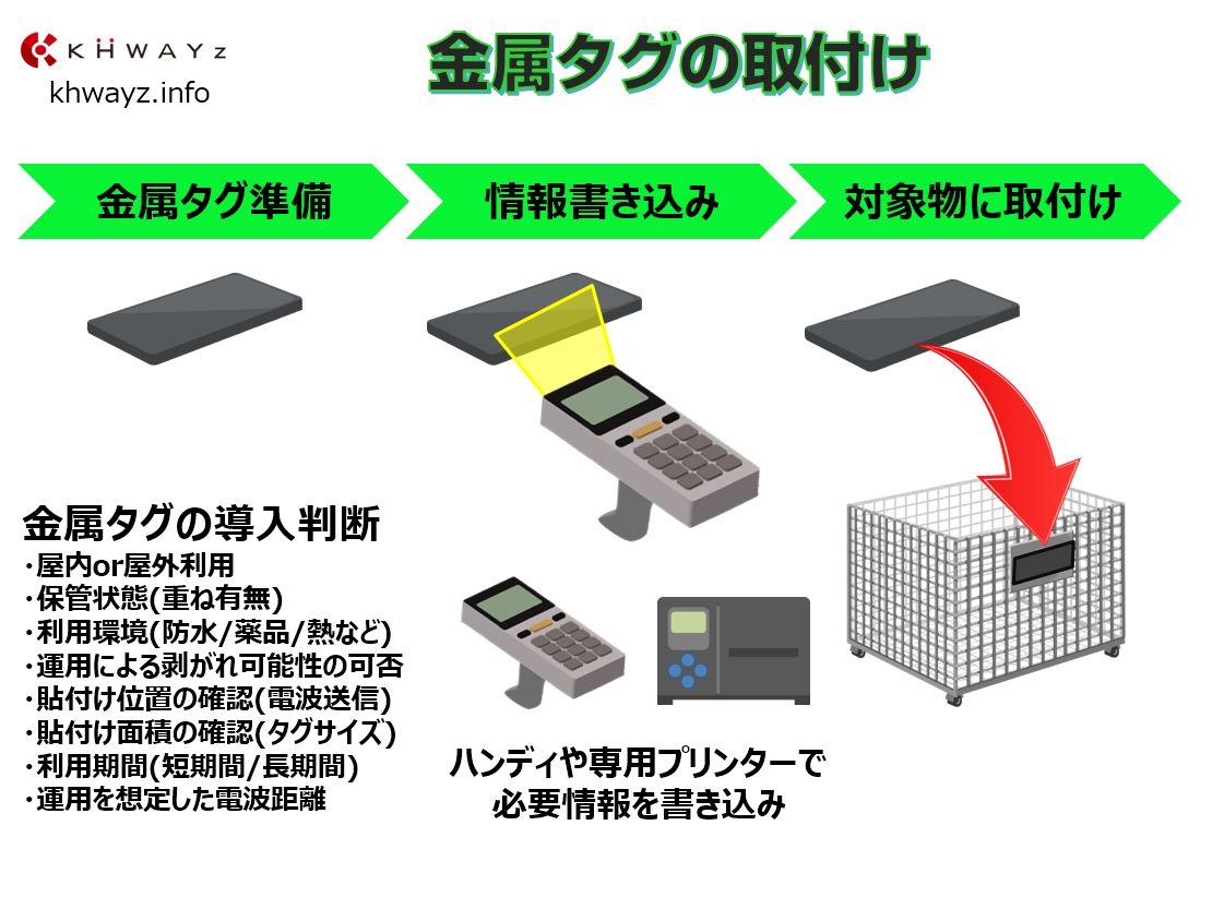 金属対応ICタグ運用の取付け準備例