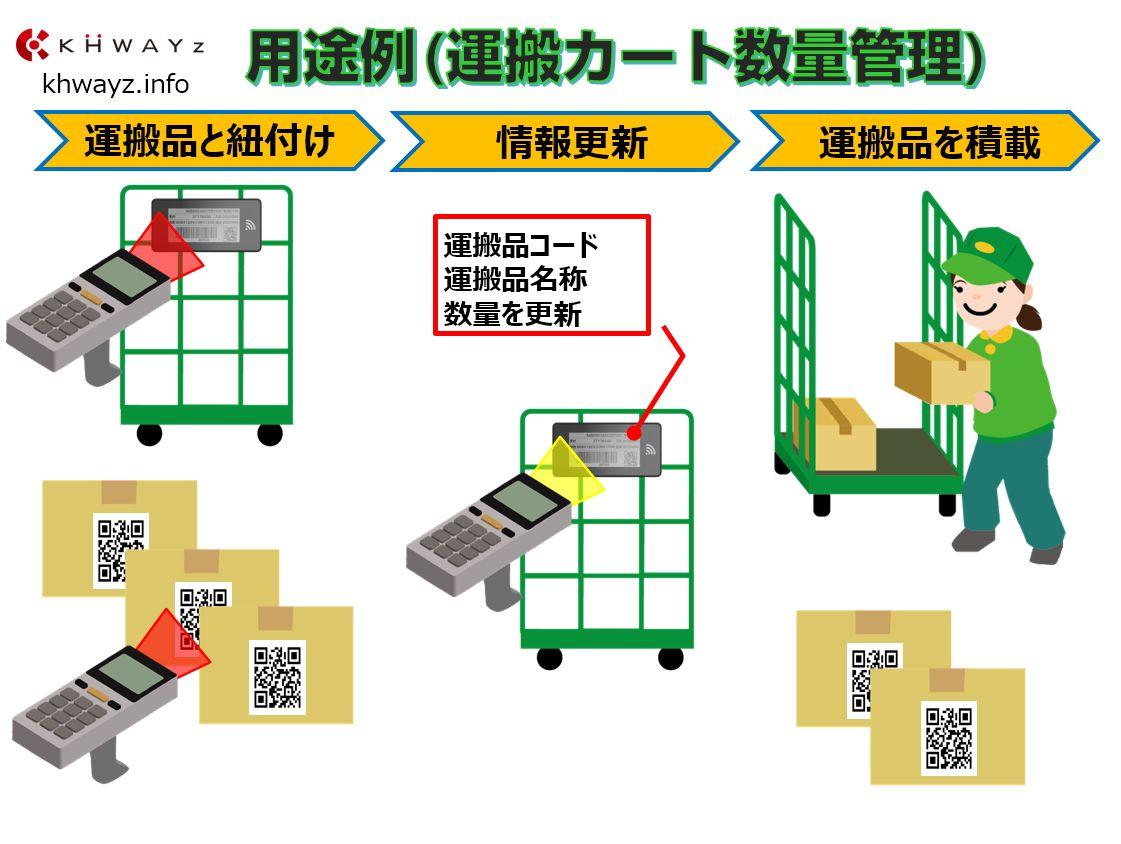 電子ペーパータグ用途例「運搬カード数量管理」